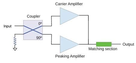 如何运用功率放大器提高宽带通信系统的效率?