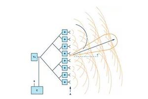 相控阵波束成形IC助你简化天线设计