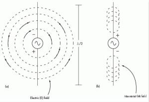 电磁场的近场和远场有什么差别?