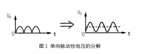 汇总电源设计中最常见的滤波电路