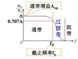设计电磁干扰滤波器