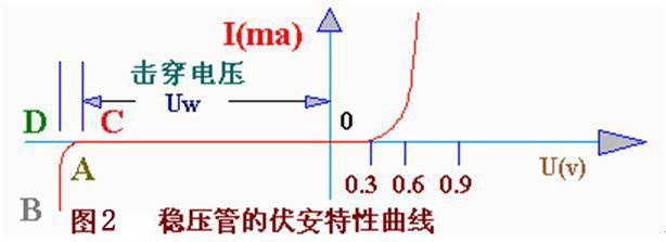 稳压二极管的工作原理及应用电路