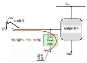 电路级静电防护设计技巧与ESD防护方法