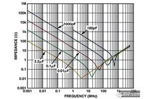 大牛经典好文:实现高速PCB布线问题探讨