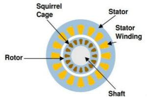 汽车应用角:无磁电机和驱动器用于电动汽车