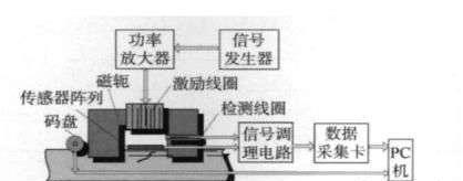 简述功率放大器在高速铁路铁轨检测中的应用