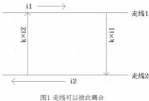信号耦合对于回路面积控制的意义