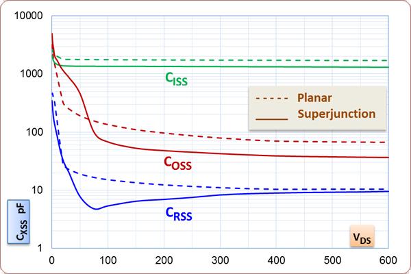 如何处理MOSFET非线性电容?