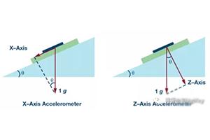 单轴加速度传感器的设计要点是什么?