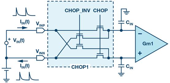 分析斩波运算放大器中输入电流噪声和偶次谐波折叠效应