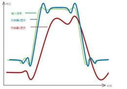 示波器的有效位数对信号测量到底有什么影响?