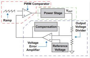 多種DC-DC技術合力應對電源設計的挑戰(一)