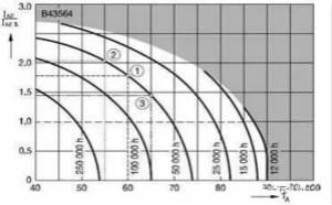 电解电容选型关键几个指标
