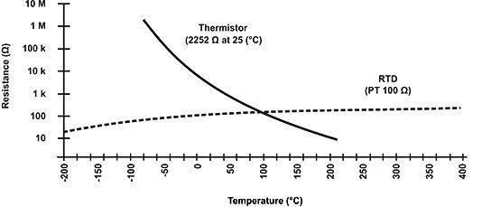 分享NTC热敏电阻小知识