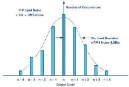 ADC关键性能指标及误区
