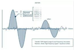无线与射频设计指南:扩频通信概述