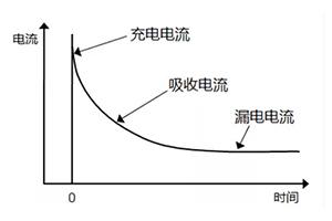 片状多层陶瓷电容器绝缘阻抗值分析