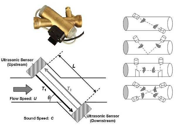 超声波技术在智能流量测量中?#24515;?#20123;应用?