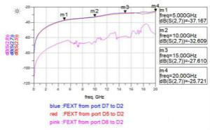 高速差分过孔之间的串扰分析