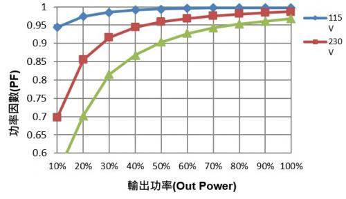 如何設計調光型LED驅動電源中的諧波電流?