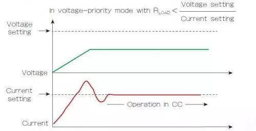 電源的回饋控制回路有什么作用?(二)
