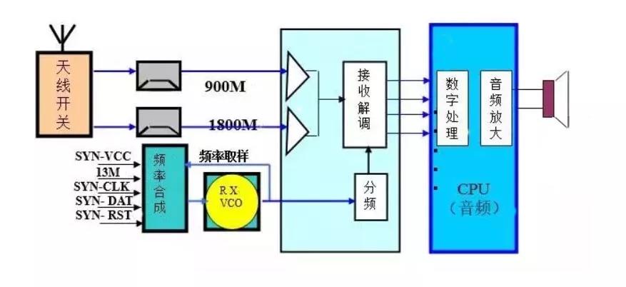 深層解析射頻電路的原理及應用