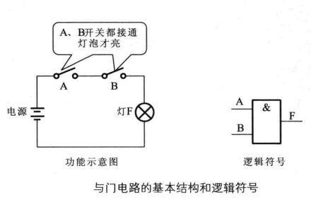 解讀數字電路器件:門電路、與門電路、或門電路、非門電路及實例