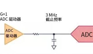 模拟设计中噪声分析的11个误区(一)