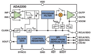 ADI教你如何面對傳感器信號調理的各種挑戰!