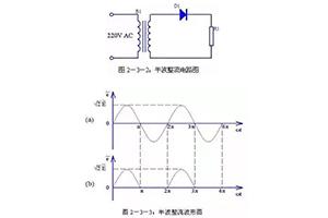 对比分析4种整流电路和5种滤波电路
