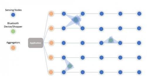 傳感器網絡如何簡化網絡降低成本