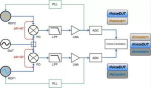 相位噪聲基礎及測試原理和方法
