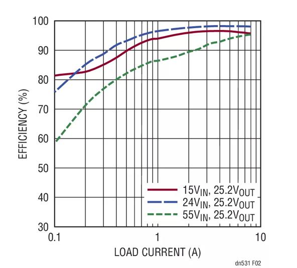 如何選擇一款功能強大、寬輸入范圍的電池充電器?