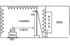 RE輻射發射測試標准和實驗室搭建
