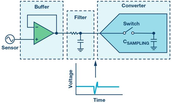 如何最大限度提高Σ-Δ ADC驱动器的性能?