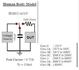 靜電放電最常用的三種模型及其防護設計