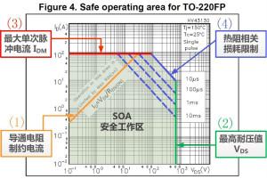 板子上的MOS管真的能持續安全工作嗎?
