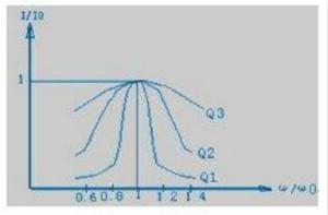 殊途同归,从两个角度解释电容退耦原理
