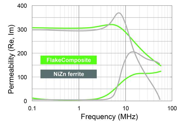 新型�感器磁芯�M足�I界�Ω��小、更安�o、更可靠�源�e所需