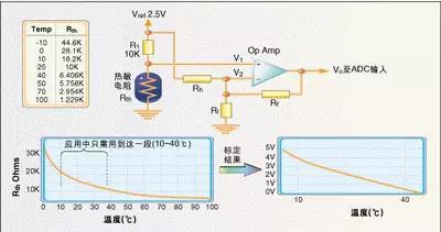 温度传感器的应用及原理分析