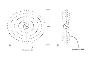 如何理�解电磁波的近场和远场呢?
