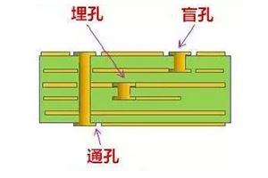 高速PCB中的过孔ぷ设计问题及要求
