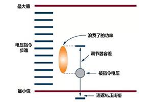 以实例▲分析FPGA电源设计的特♂性及规范约束