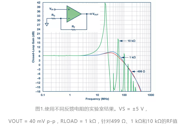 选对反馈�电阻,可保证放大快三口诀逢3下15器的稳定性