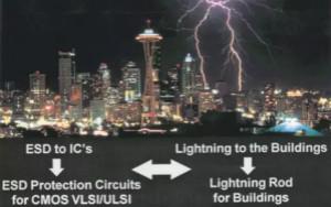 靜電保護原理和設計