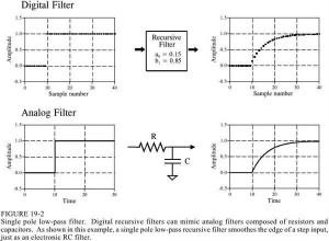 詳解FIR濾波器與IIR濾波器的具體區別