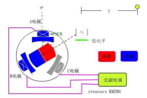 EMI幹擾源之電機原理分析