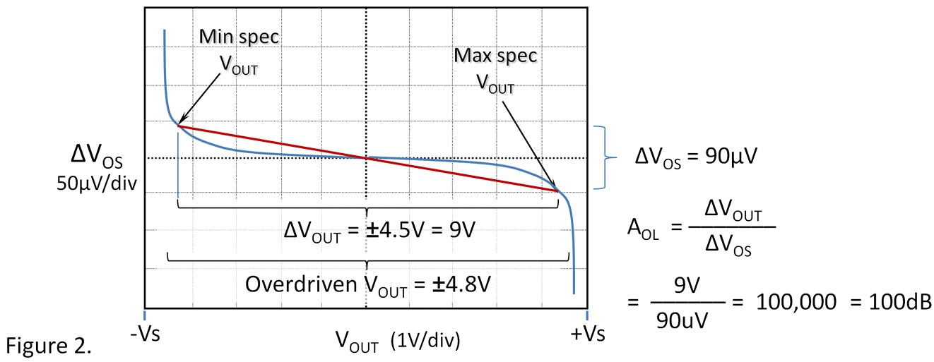 失调电压与开环增益到底有什么关联?