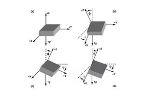 经验分享:用三轴加速度传感器检测倾斜角