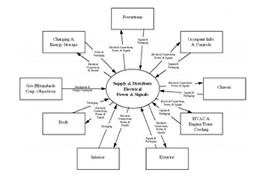 汽車線束布置、失效方式及可靠性研究